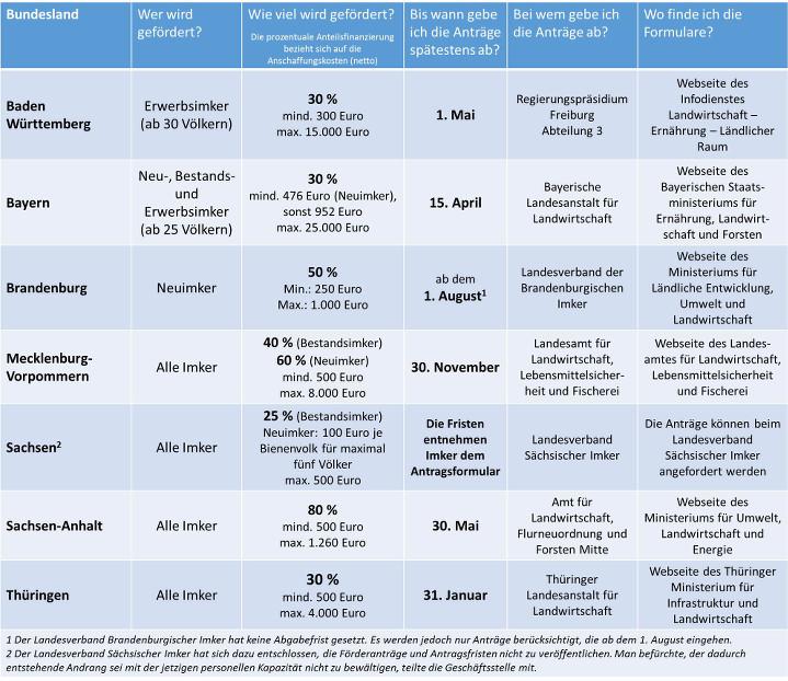 Tabelle Foerderung Imker nach Bundesland